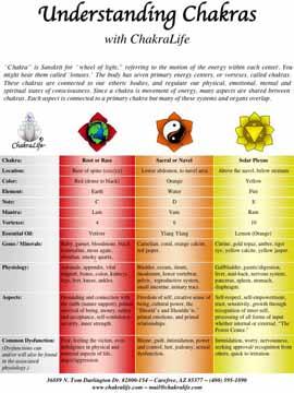 Understanding Chakras Chart | Chakra Life